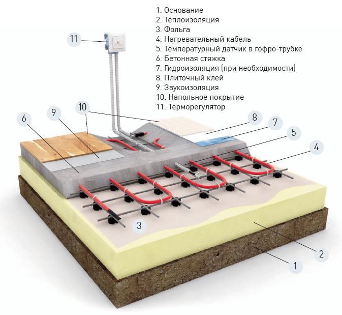 Отопление пола Ensto при укладке в базовую стяжку