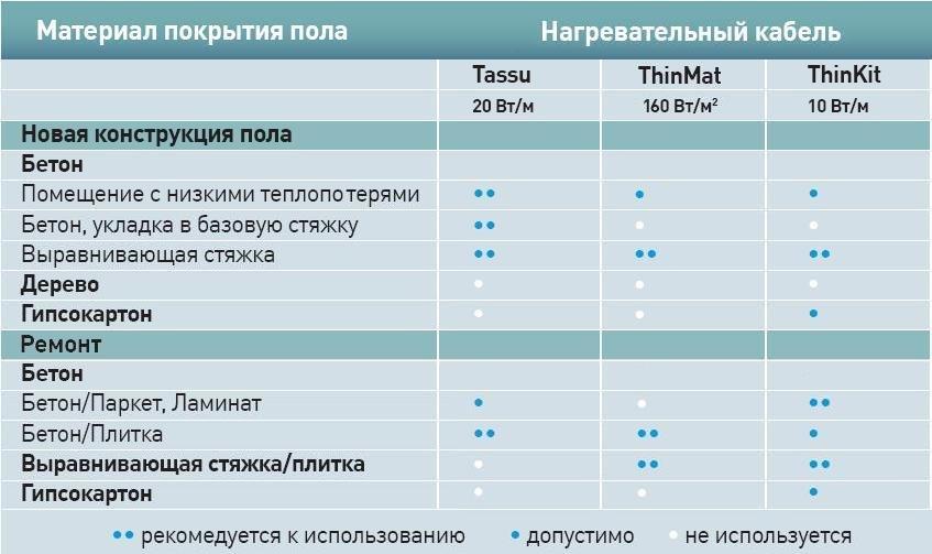 Таблица подбора нагревательного кабеля Ensto