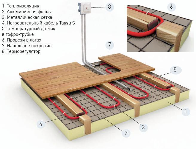 Отопление пола Ensto с деревянной конструкцией
